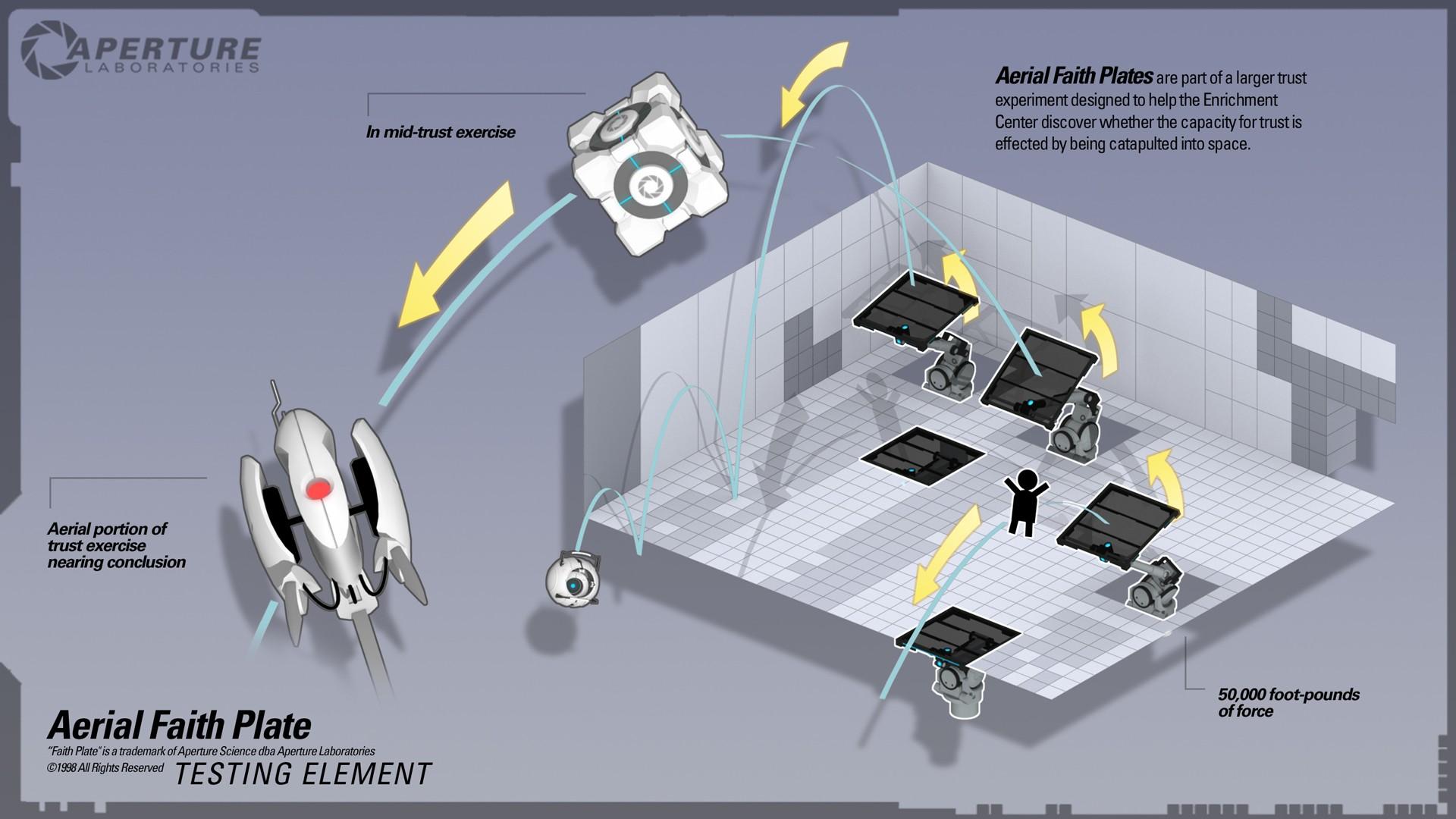Hintergrundbilder : Zeichnung, Fahrzeug, Portal 2, Marke, Flügel ...