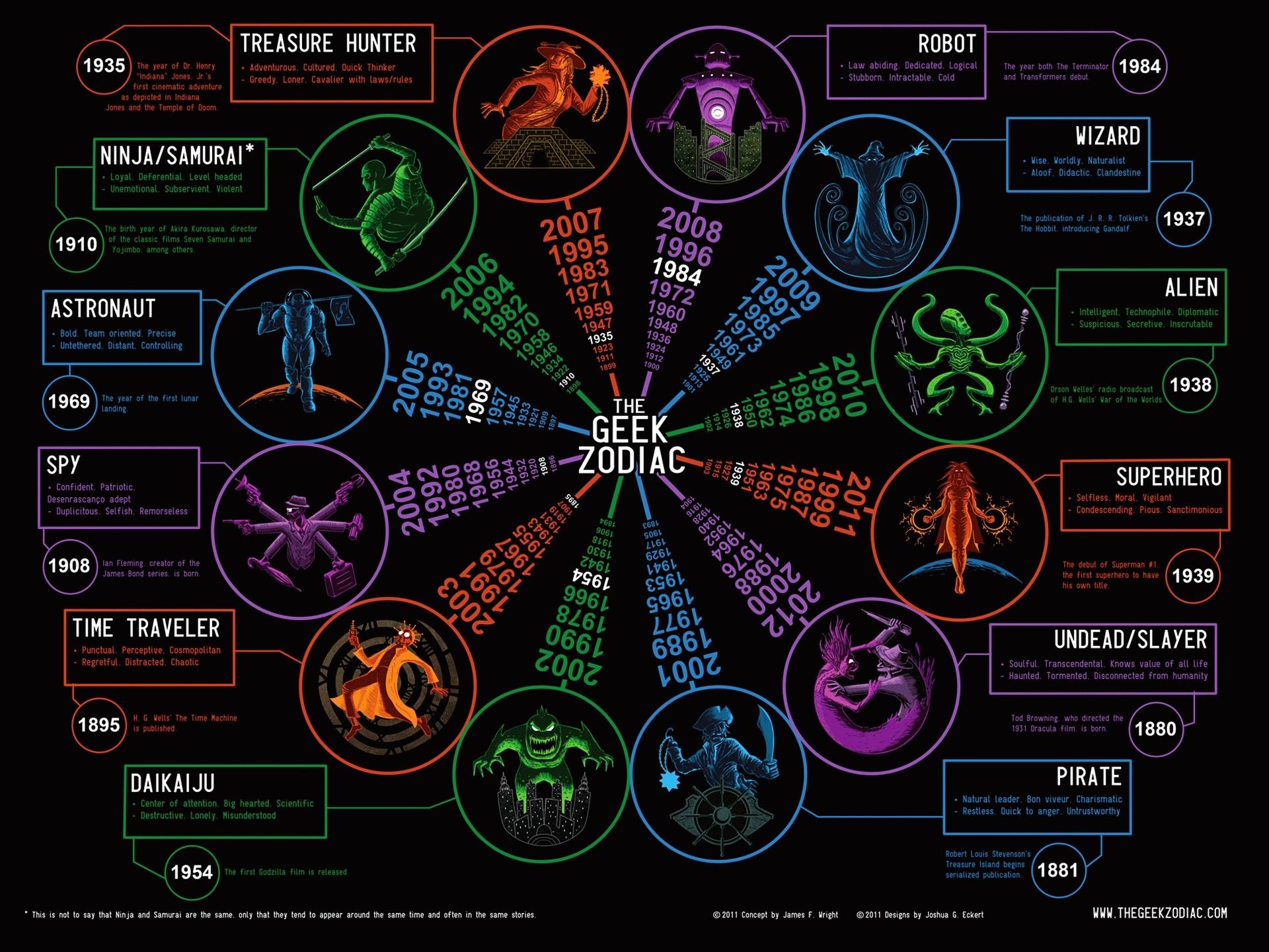 Fond d'écran : Geek, Zodiaque, multimédia, Jeux, capture d'écran, Police de caractère 1920x1440 ...