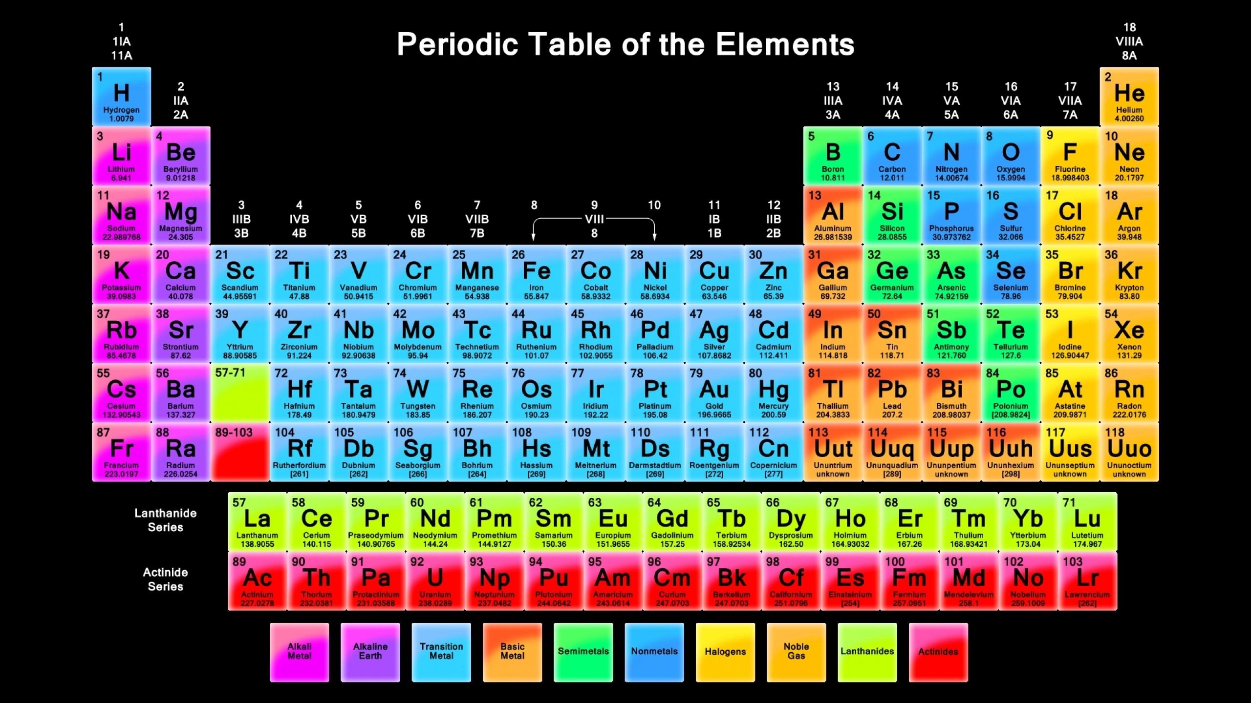Fondos de pantalla texto elementos qumica tabla peridica texto elementos qumica tabla peridica color forma lnea nmero captura de pantalla fuente instrumento electrnico urtaz Choice Image